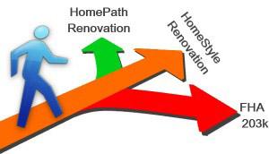 fha-203k-vs-homepath-renovation-vs-homestyle-renovation-300x172
